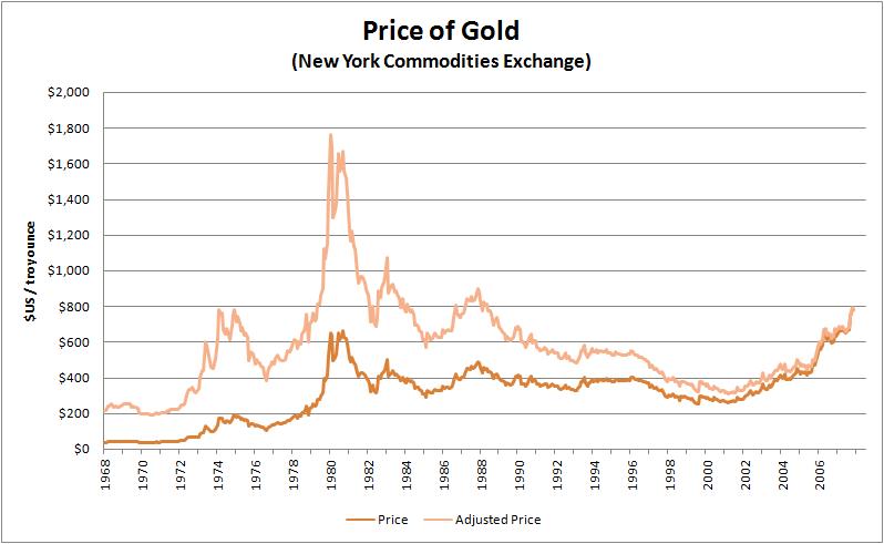 Historical price of gold Gold überstrahlt alles noch viel mehr! Eine Blick auf den Goldchart und ein Benchmarking.