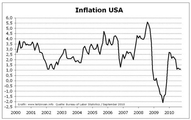 usa inflation 608x382 Einfluss von US Leitzinsen und Inflation auf die Gold Entwicklung