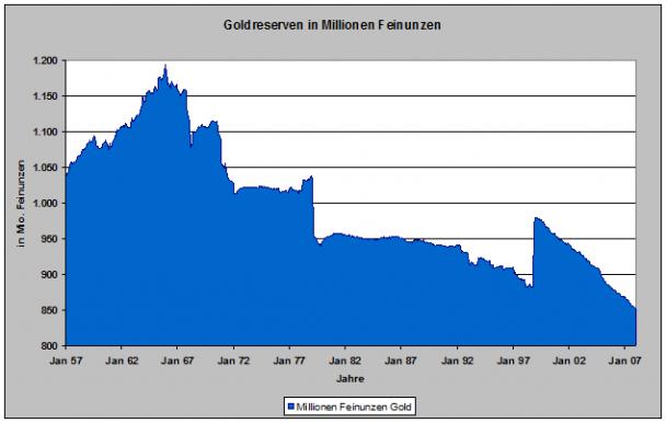 Goldreserven Notenbanken in Unzen 608x386 Die Rolle der Goldreserven zur Deckung der Währung.