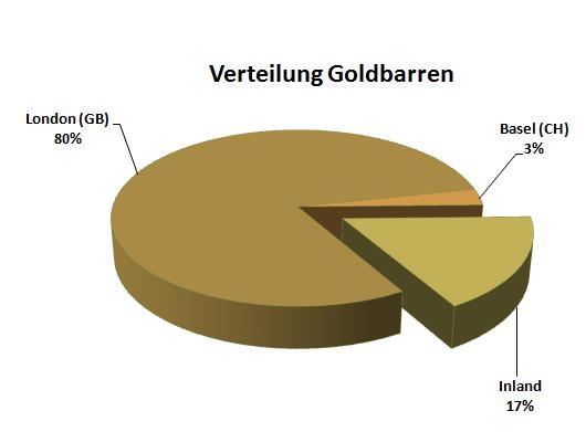 Goldbarren Österreich Wo sind die Goldreserven?