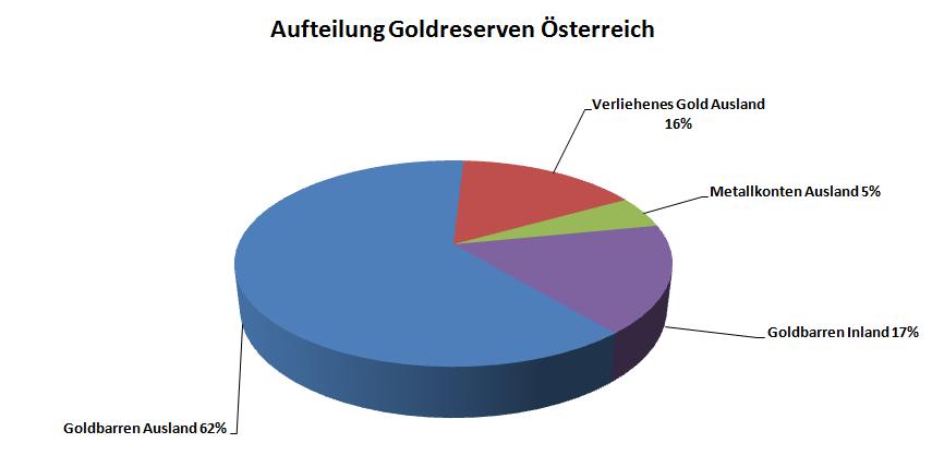 Goldreserven Österreich Wo sind die Goldreserven?